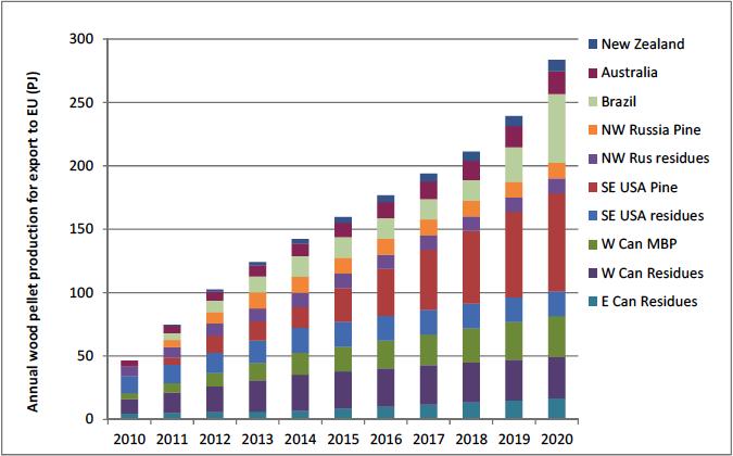 Source: International Energy Agency Bioenergy report on the global wood pellet industry.