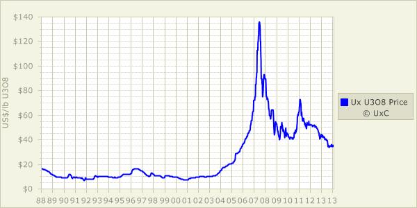 KAYELEKERA CLOSURE graph