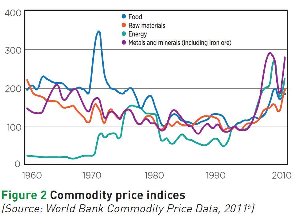 price index